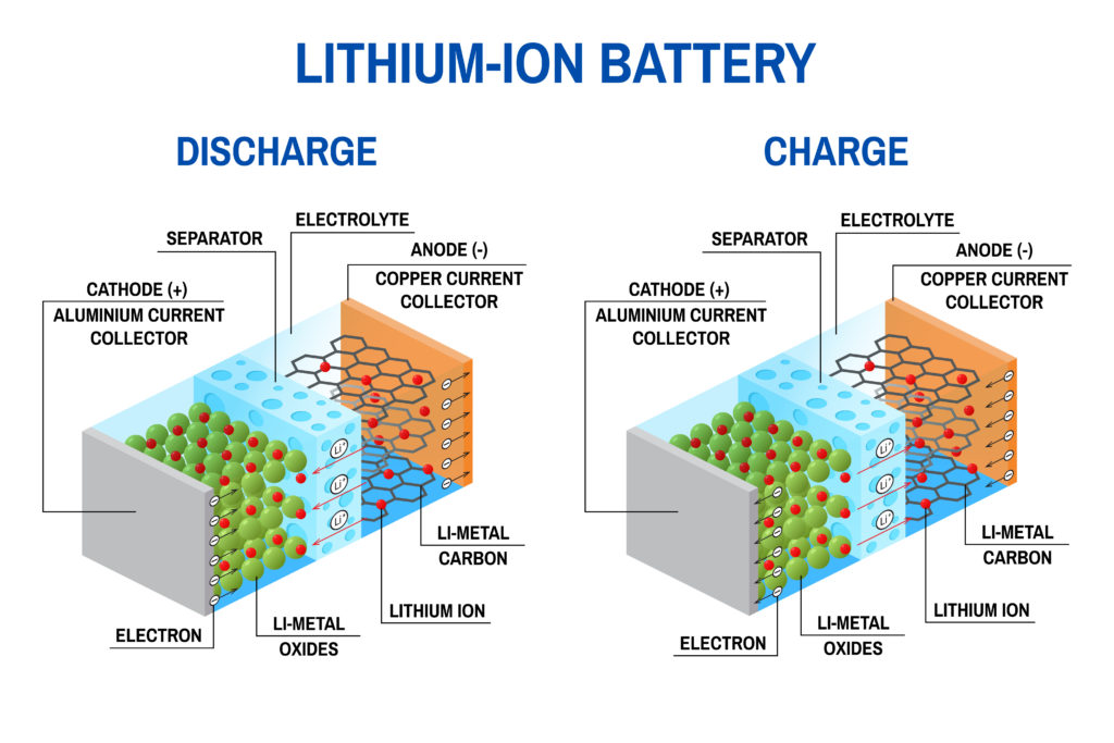 Charge and Discharge of Lithium-Ion Battery.