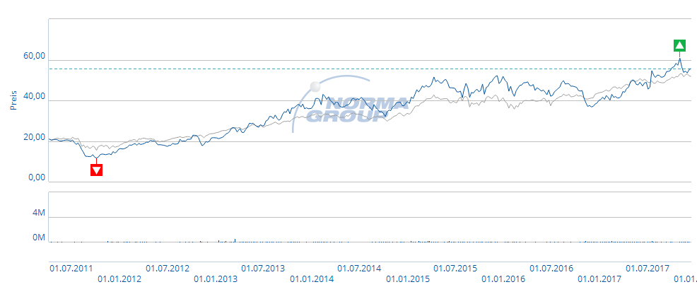 Kurs- und Volumengraph NORMA Group SE (Xetra) (blau) vom 08.04.2011 bis 12.12.2017 im Vergleich zum MDAX (grau).