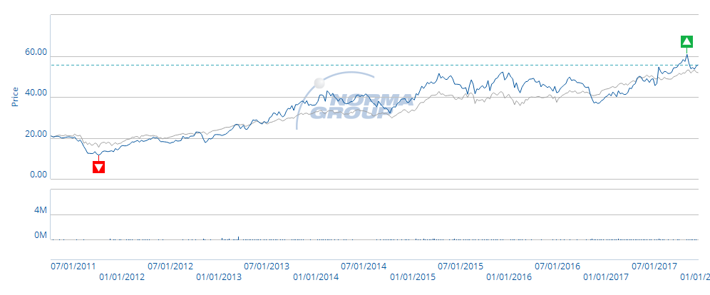 Share Price and Volume Graph for NORMA Group SE (Xetra) (blue) from April 8, 2011 to December 12, 2017, compared to the mid-cap index MDAX (grey).
