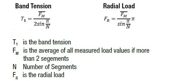 Figure 7: Correlation between measured load, band tension and radial load.