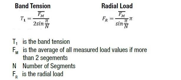 Bild 7: Korrelation zwischen gemessener Last und Bandspannung und radialer Belastung.
