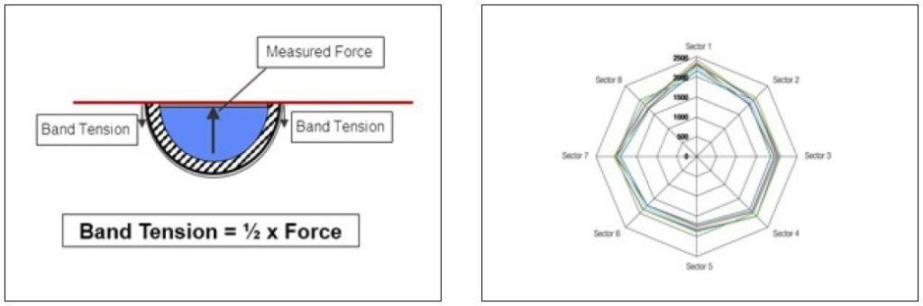 Bild 5: Schnittprinzip von zwei Segmenten (die Reibung wird hierbei ignoriert). Bild 6: Netzdiagramm der gemessenen Lasten aus der ABA-Testmethode.