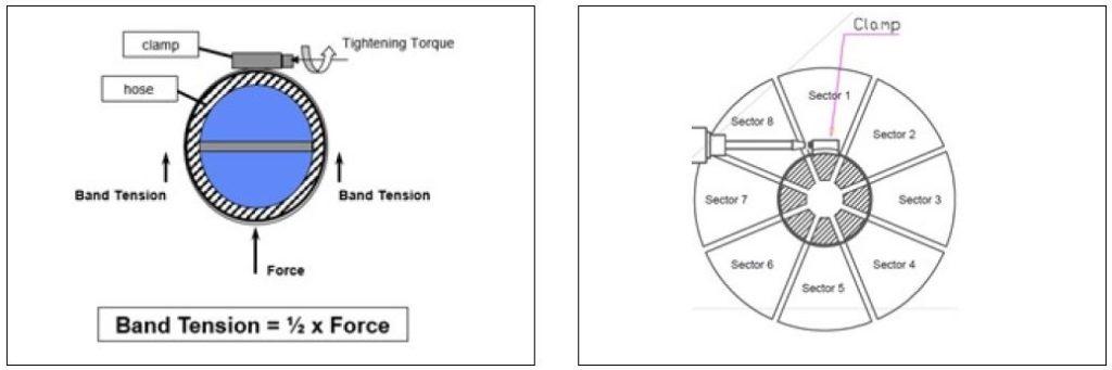 Bild 3: Zweisegment-Prüfvorrichtung nach der DIN 3017-4 zertifizierten Methode für die Bandspannung. Bild 4: Die zwei Hauptquellen der Spannungsenergie bei einer Schneckengewindeschelle beim Anziehen.