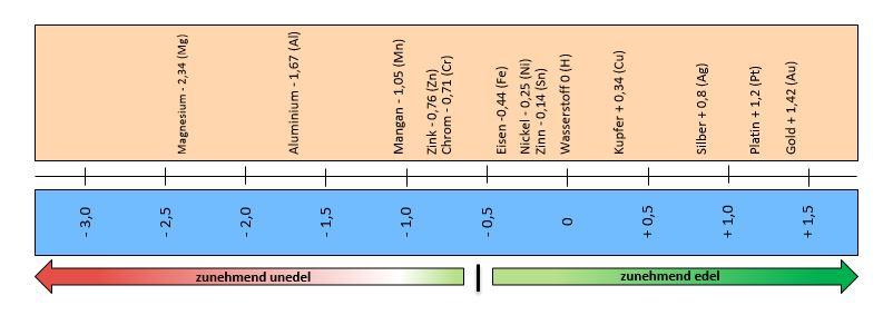 Abbildung 2: Normalpotentiale verschiedener Werkstoffe in Volt