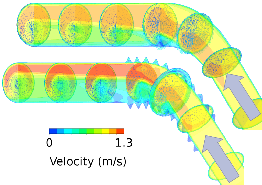 Flow in a smooth (top) and a partially corrugated (bottom) tube bend. Color indicates the flow velocity of the fluid and vectors on the cross-sections show the flow perpendicular to the tube axis. In the corrugated tube the emerging eddy water, an area with only very low flow velocities, is much larger as well as the turbulence. This leads to a higher pressure loss in the corrugated tube requiring a more powerful pump.
