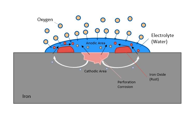 Figure 1: Galvanic cell